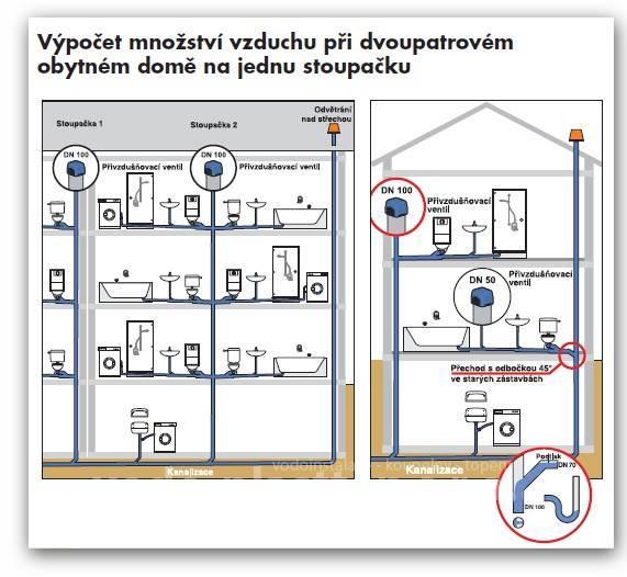 Přivzdušňovací ventil odpad
